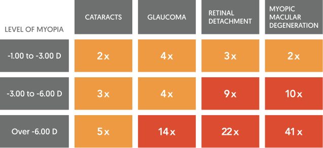 myopia risk factors of developing serious ocular disease